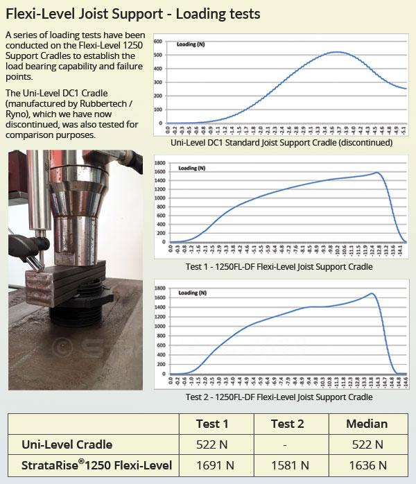Compression Test charts