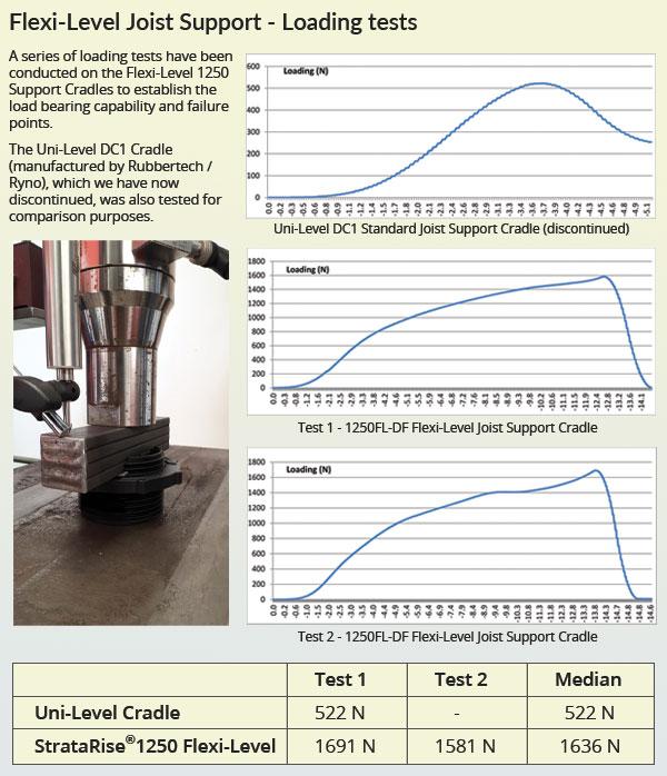 StrataRise Flexi-Level Joist Support - Test Data